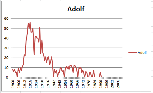 A chart depicting the rise and decline of the name Adolf