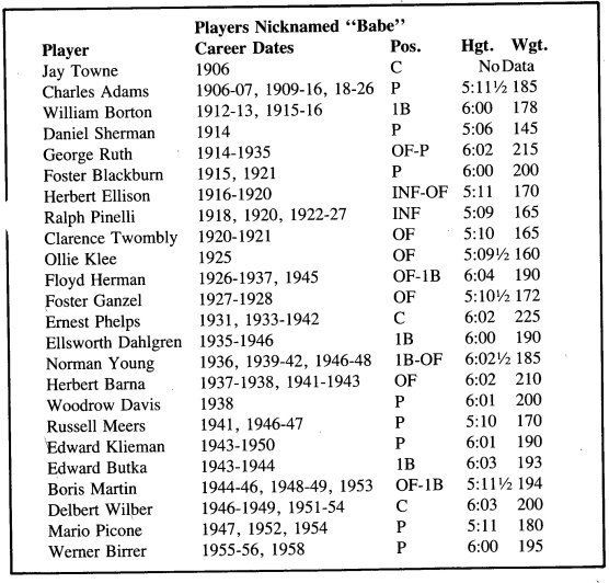 A comprehensive list of 24 other Major League Baseball players who were nicknamed Babe besides Babe Ruth